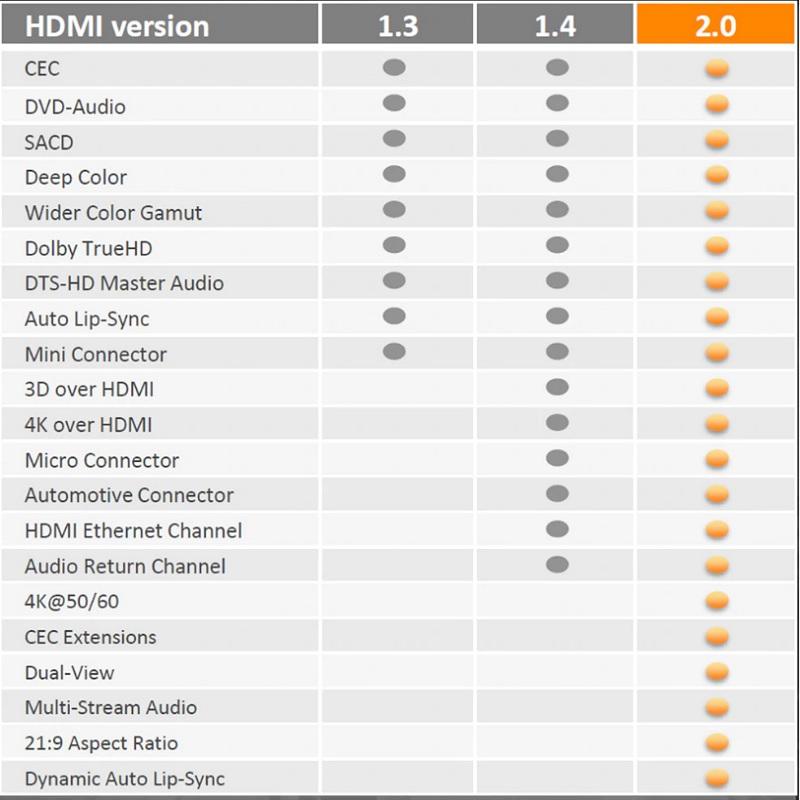 Bộ chia tín hiệu HDMI 1 ra 4 hỗ trợ 4K60Hz CM